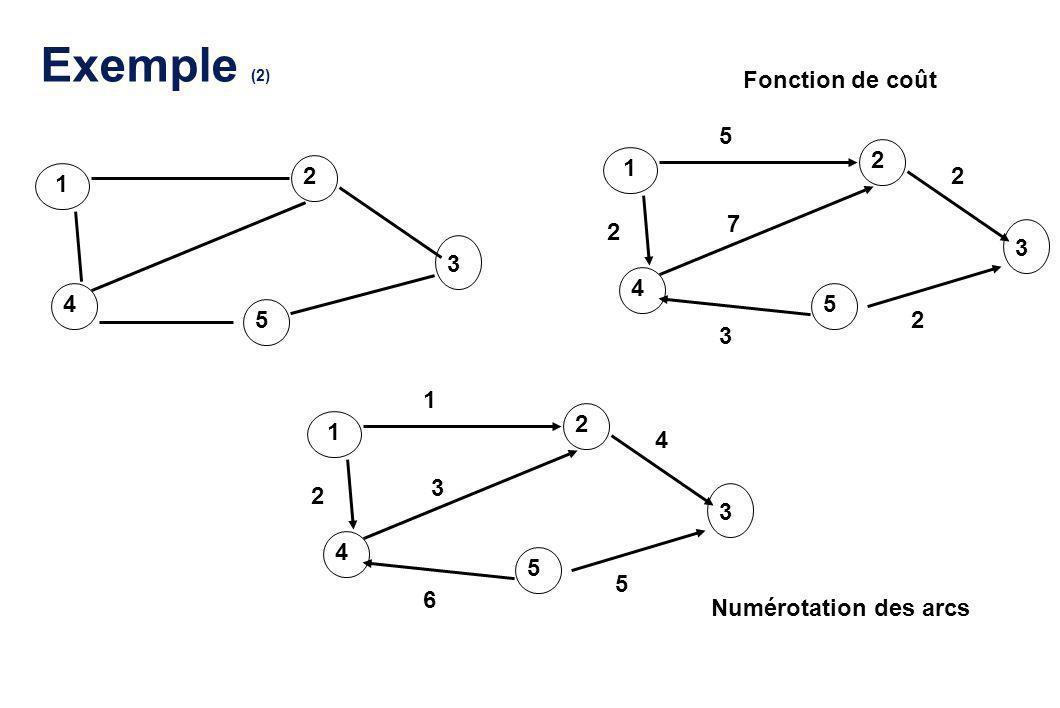 Exemple (2) Fonction de coût 5 2 1 2 2 1 7 2 3 3 4 4 5 5 2 3 1 2 1 4 3