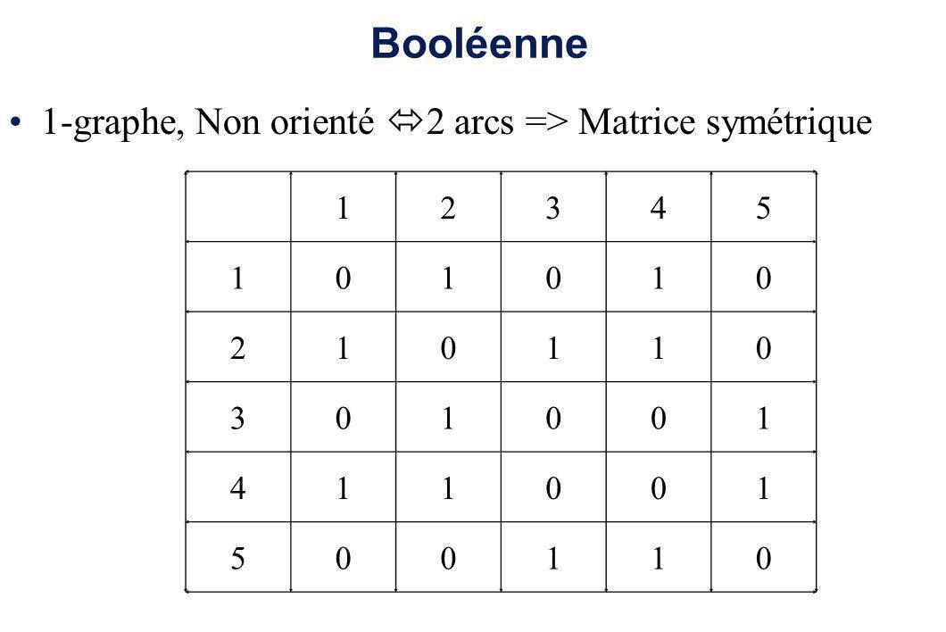 Booléenne 1-graphe, Non orienté 2 arcs => Matrice symétrique 1 2 3