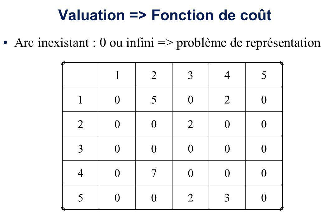 Valuation => Fonction de coût