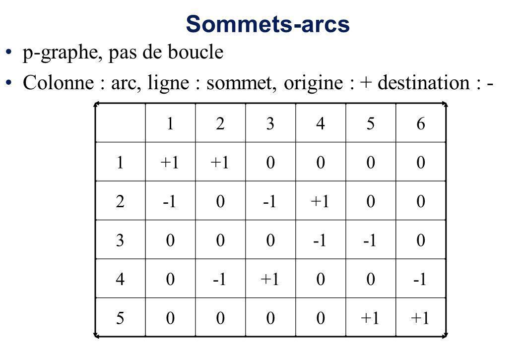 Sommets-arcs p-graphe, pas de boucle