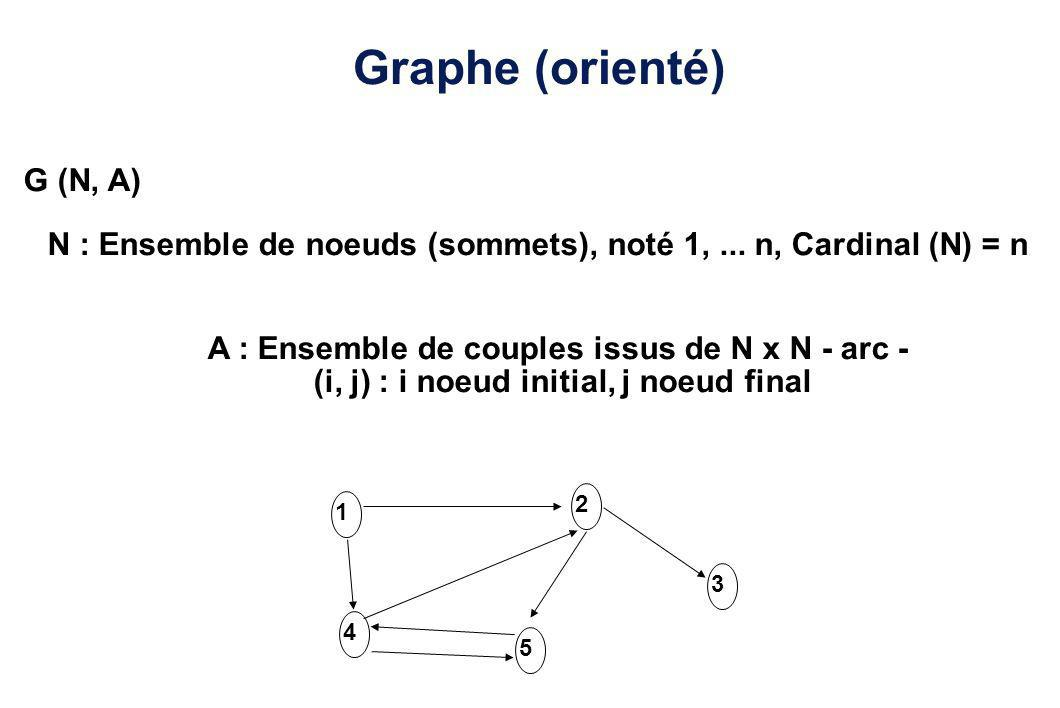 Graphe (orienté) G (N, A)
