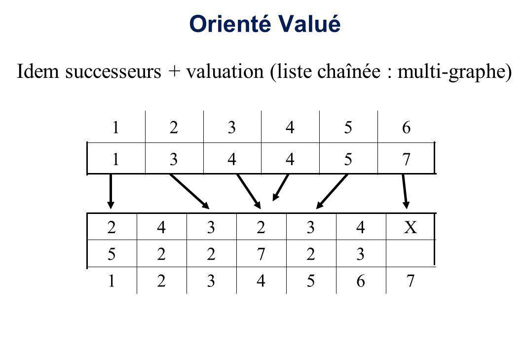Orienté ValuéIdem successeurs + valuation (liste chaînée : multi-graphe) 1. 2. 3. 4. 5. 6. 1. 3. 4.