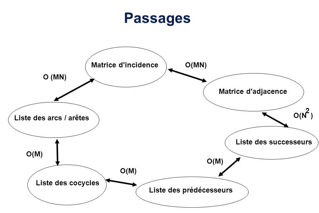 Passages Matrice d incidence O(MN) O (MN) Matrice d adjacence 2 O(N )