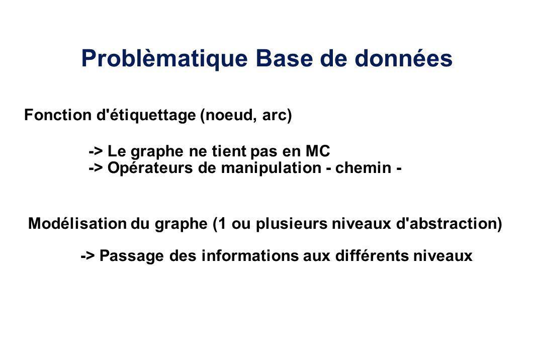 Problèmatique Base de données