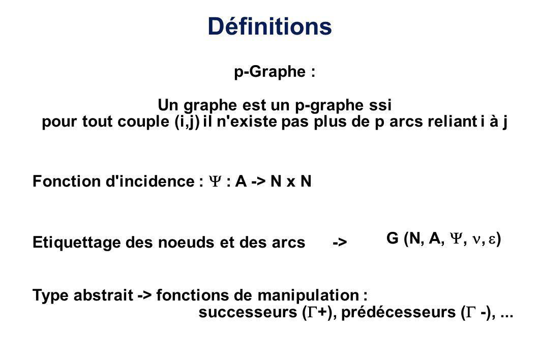 Définitions p-Graphe : Un graphe est un p-graphe ssi