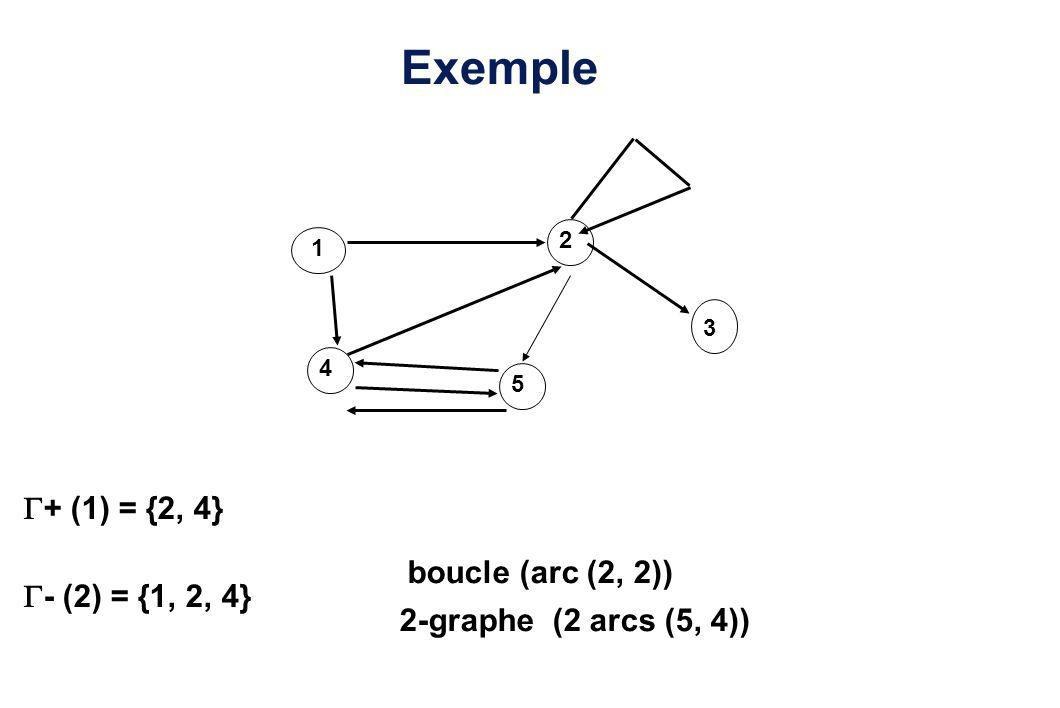 Exemple + (1) = {2, 4} boucle (arc (2, 2)) - (2) = {1, 2, 4}