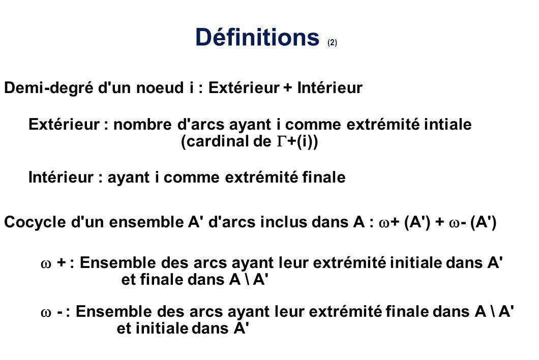Définitions (2) Demi-degré d un noeud i : Extérieur + Intérieur