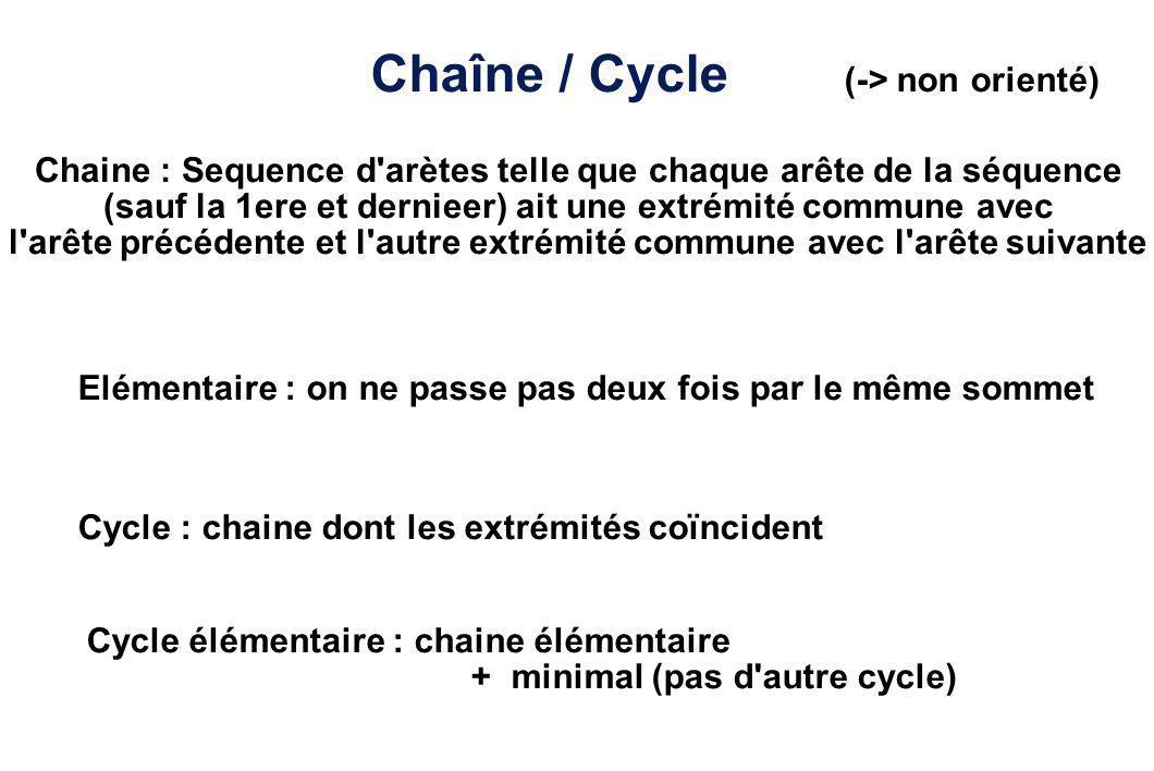 Chaîne / Cycle (-> non orienté)
