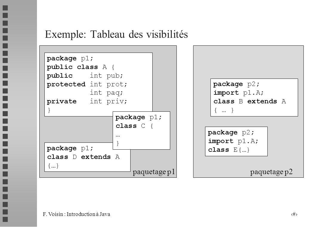 Exemple: Tableau des visibilités