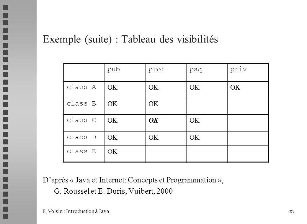 Exemple (suite) : Tableau des visibilités