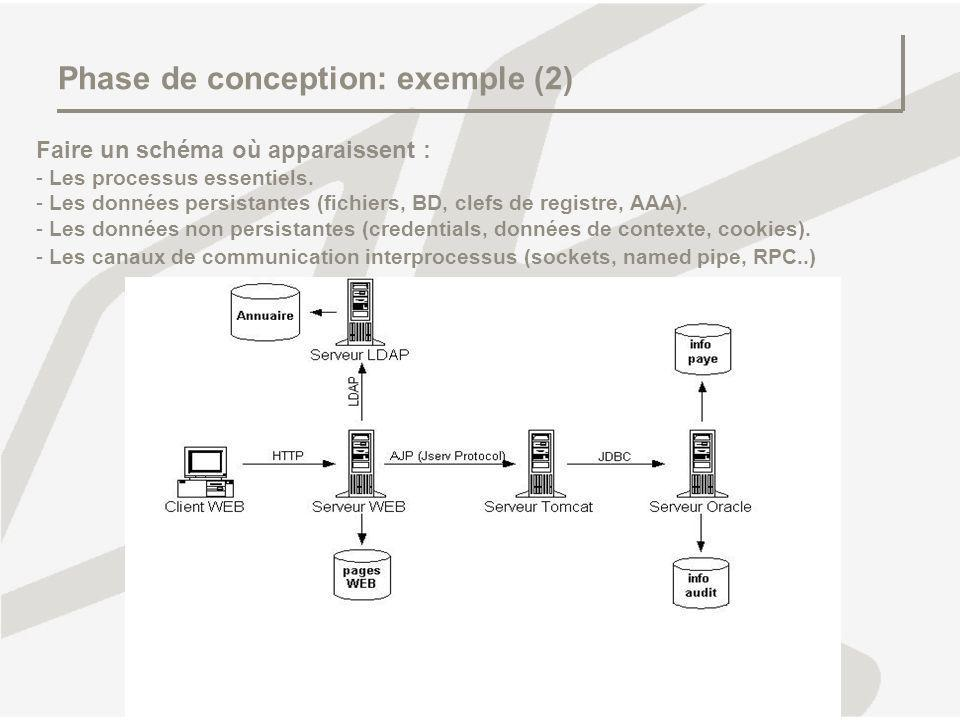 Phase de conception: exemple (2)
