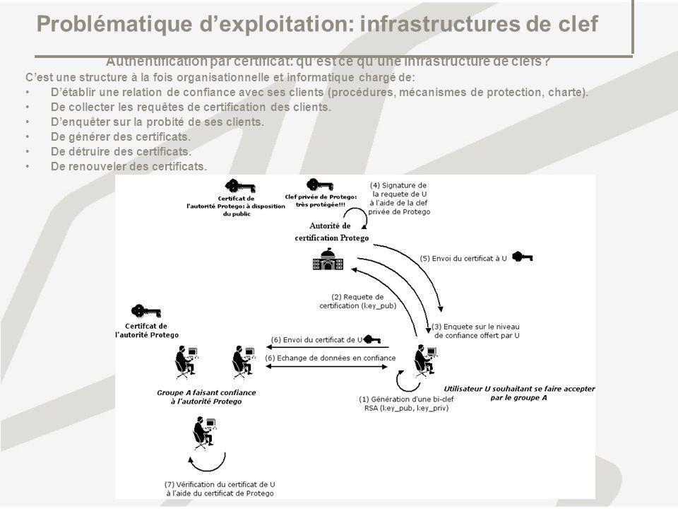 Problématique d'exploitation: infrastructures de clef