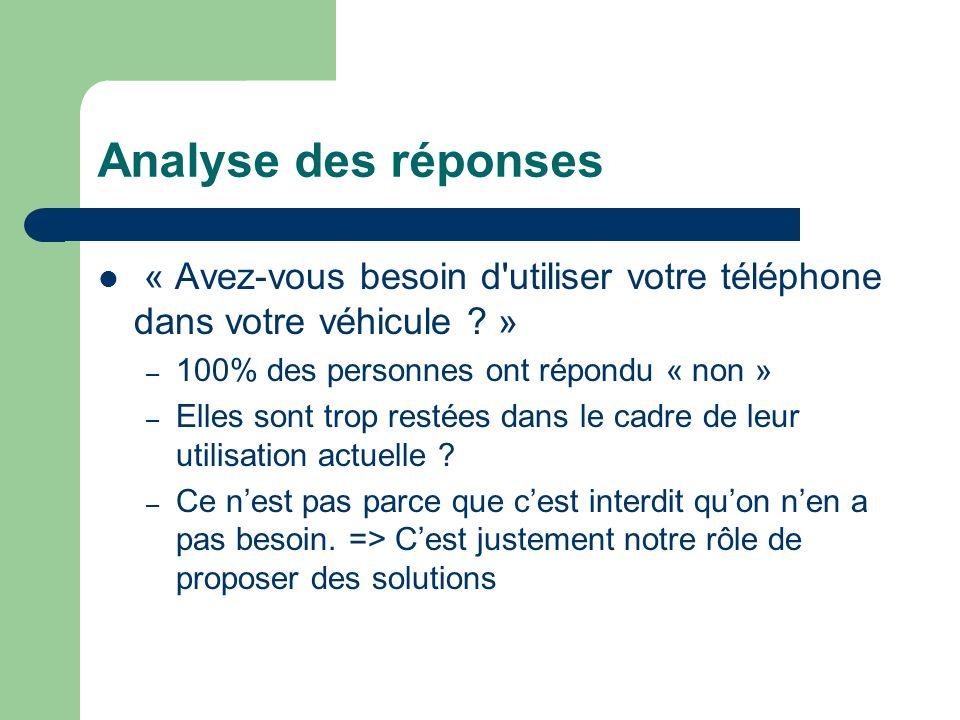 Analyse des réponses « Avez-vous besoin d utiliser votre téléphone dans votre véhicule » 100% des personnes ont répondu « non »