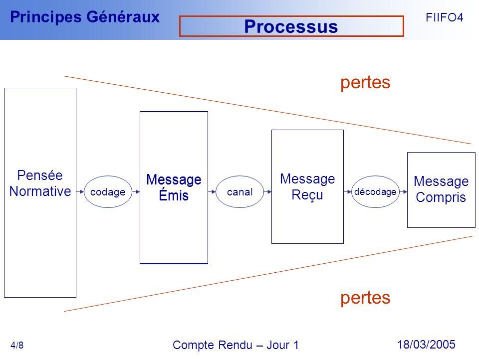 Processus pertes pertes Pensée Normative Message Émis Message Émis