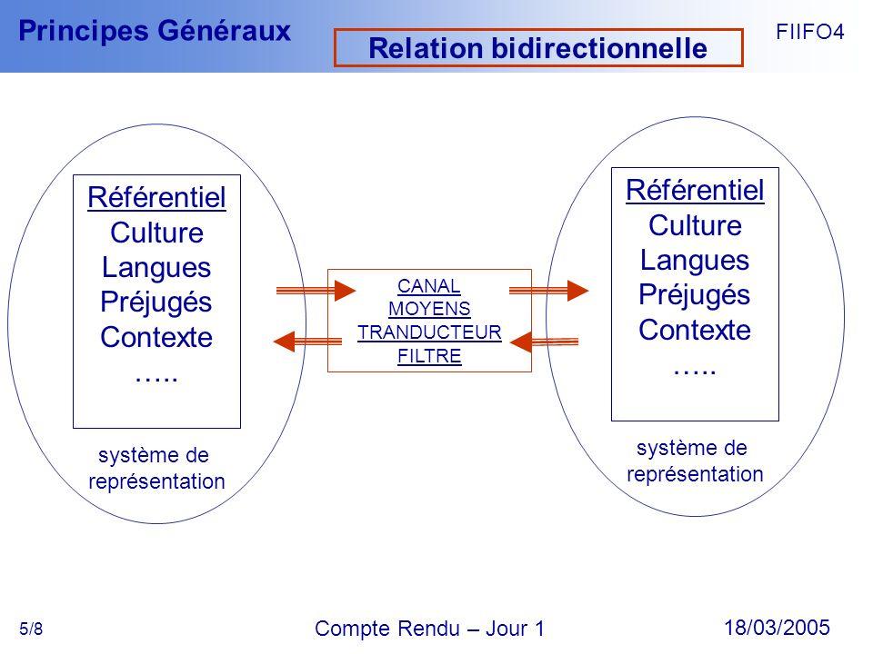 Relation bidirectionnelle