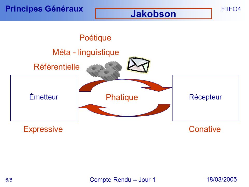 Jakobson Poétique Méta - linguistique Référentielle Phatique