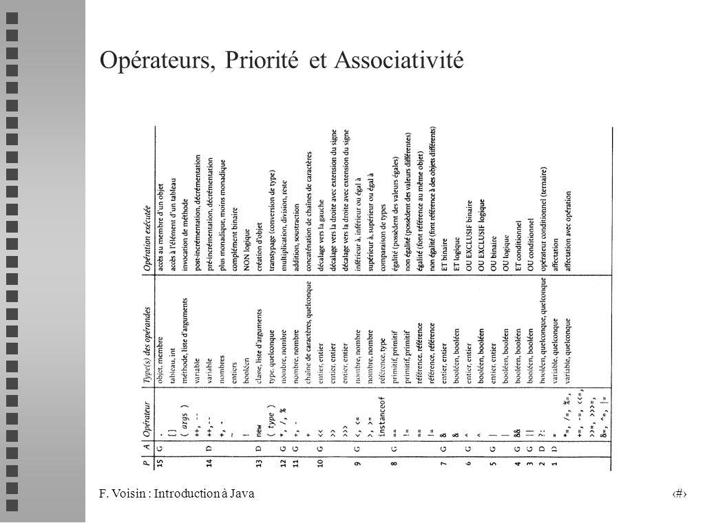 Opérateurs, Priorité et Associativité