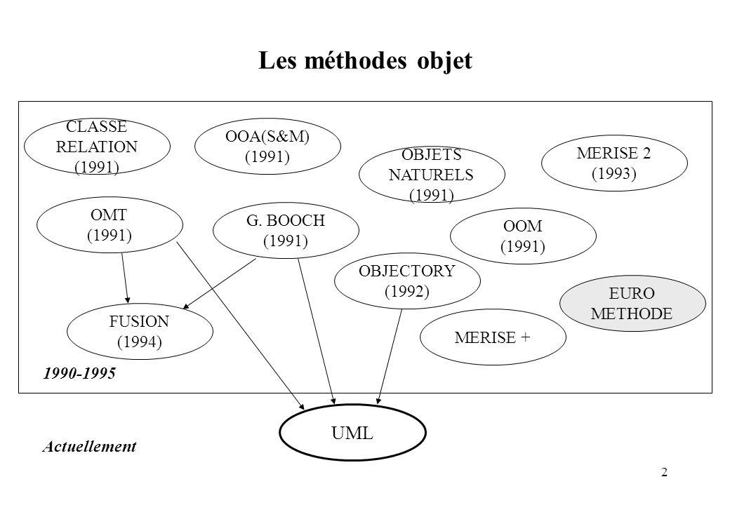Les méthodes objet UML CLASSE OOA(S&M) RELATION (1991) (1991) MERISE 2