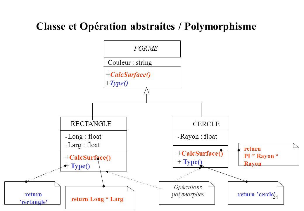 Classe et Opération abstraites / Polymorphisme