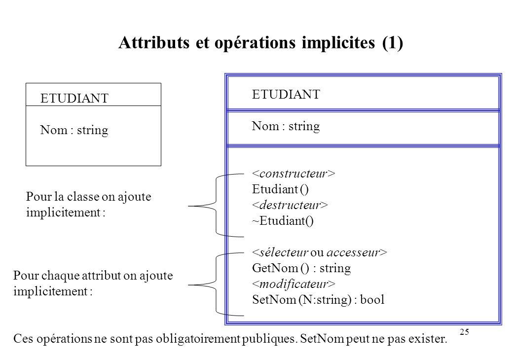 Attributs et opérations implicites (1)