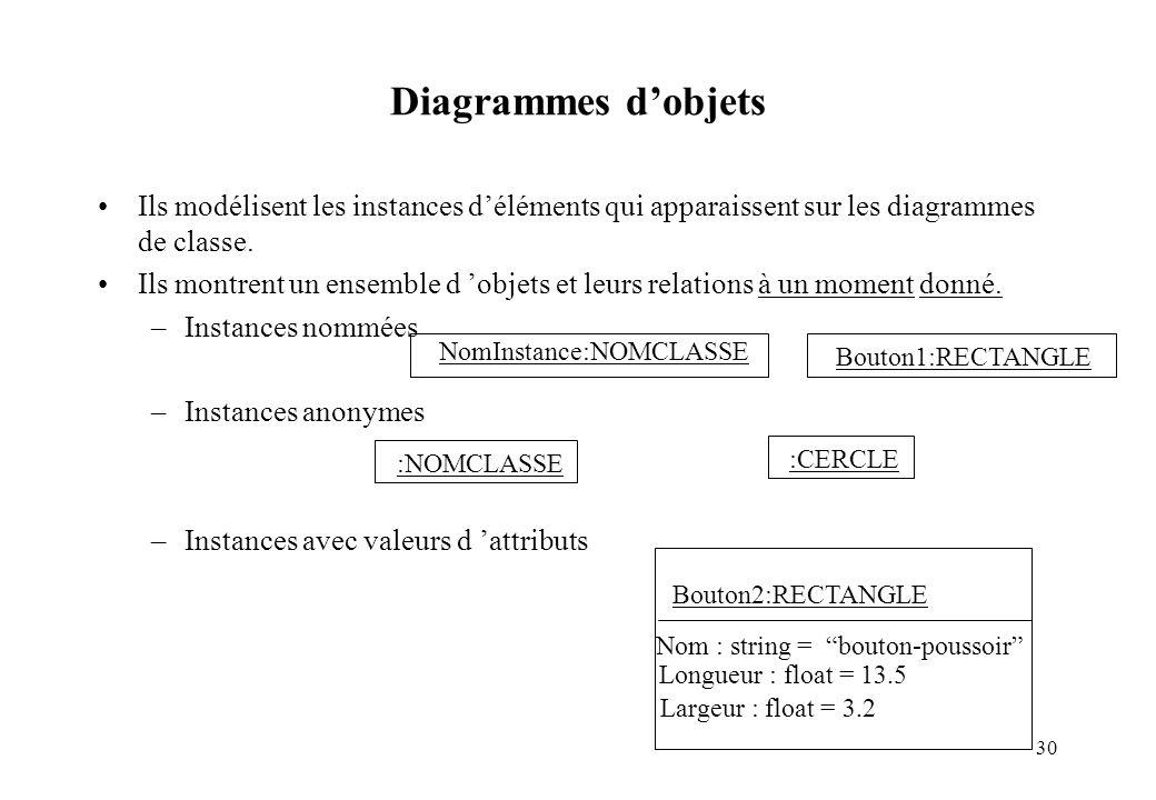 FIIFO - RN - UML Diagrammes d'objets. Ils modélisent les instances d'éléments qui apparaissent sur les diagrammes de classe.