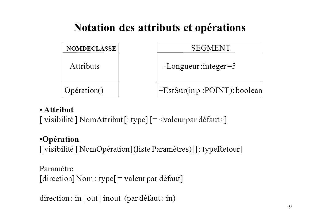 Notation des attributs et opérations