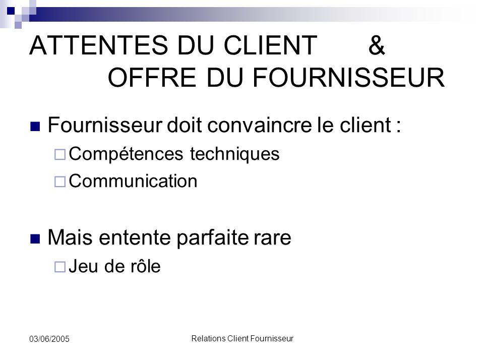 ATTENTES DU CLIENT & OFFRE DU FOURNISSEUR