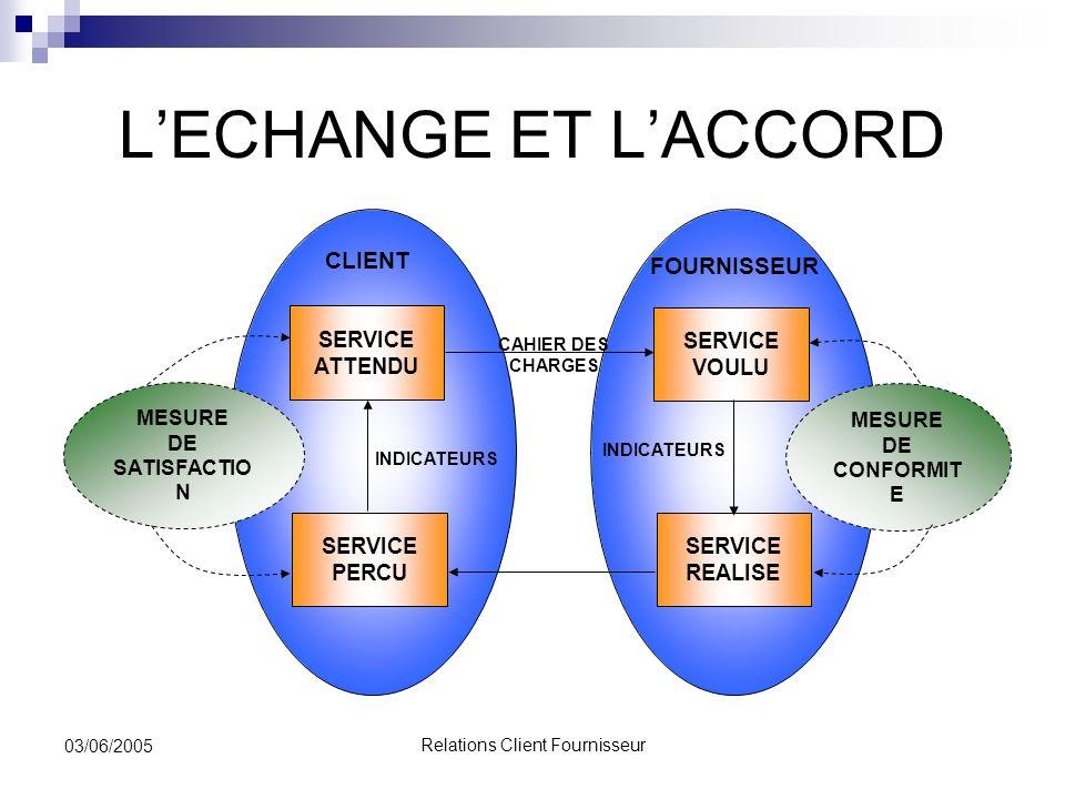 Relations Client Fournisseur