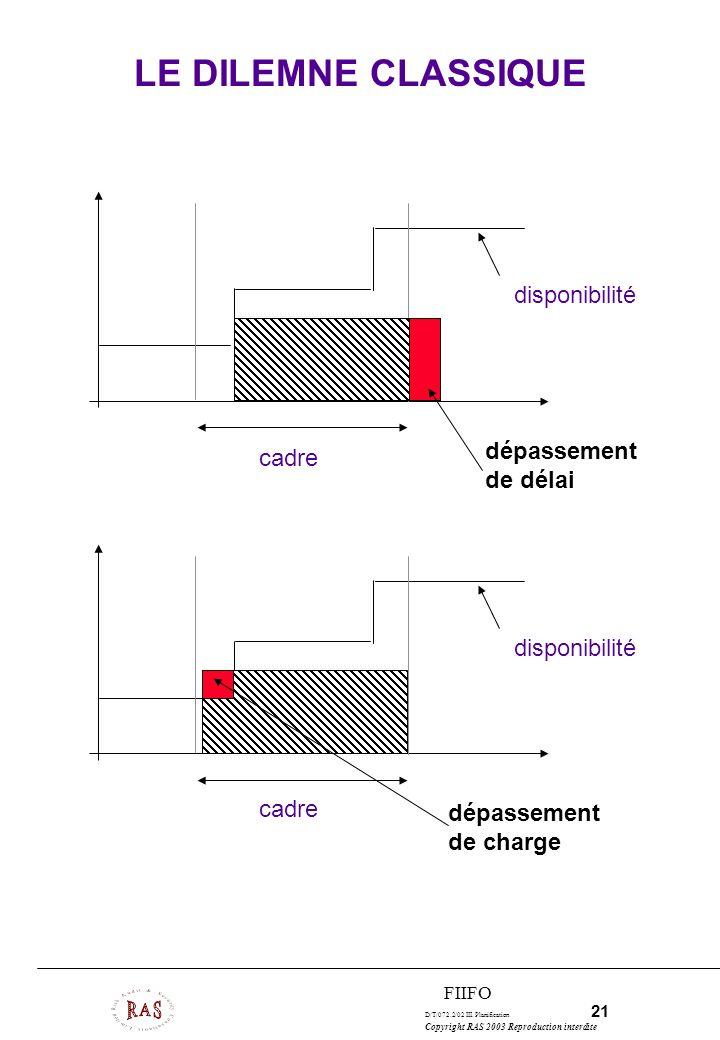 LE DILEMNE CLASSIQUE disponibilité dépassement cadre de délai