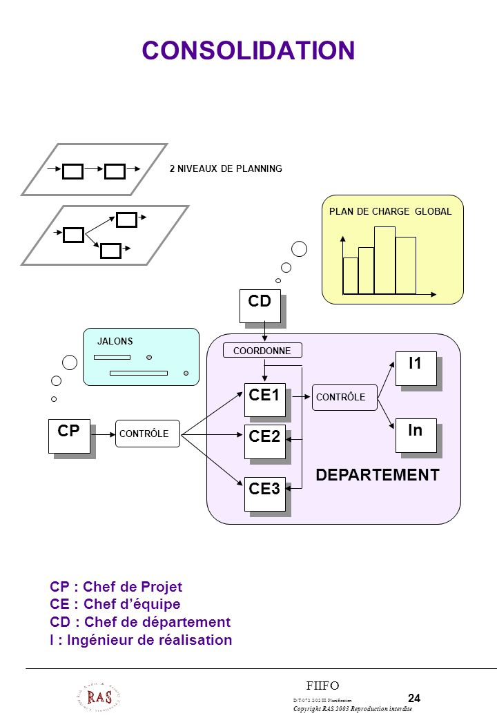 CONSOLIDATION CD I1 CE1 CP In CE2 DEPARTEMENT CE3 CP : Chef de Projet