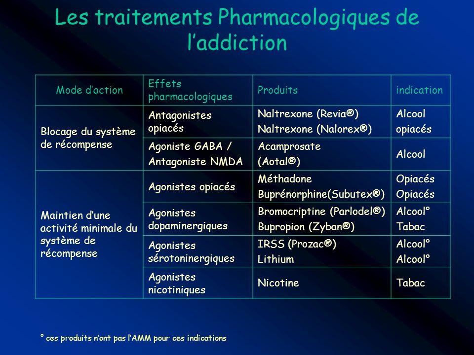 Les traitements Pharmacologiques de l'addiction