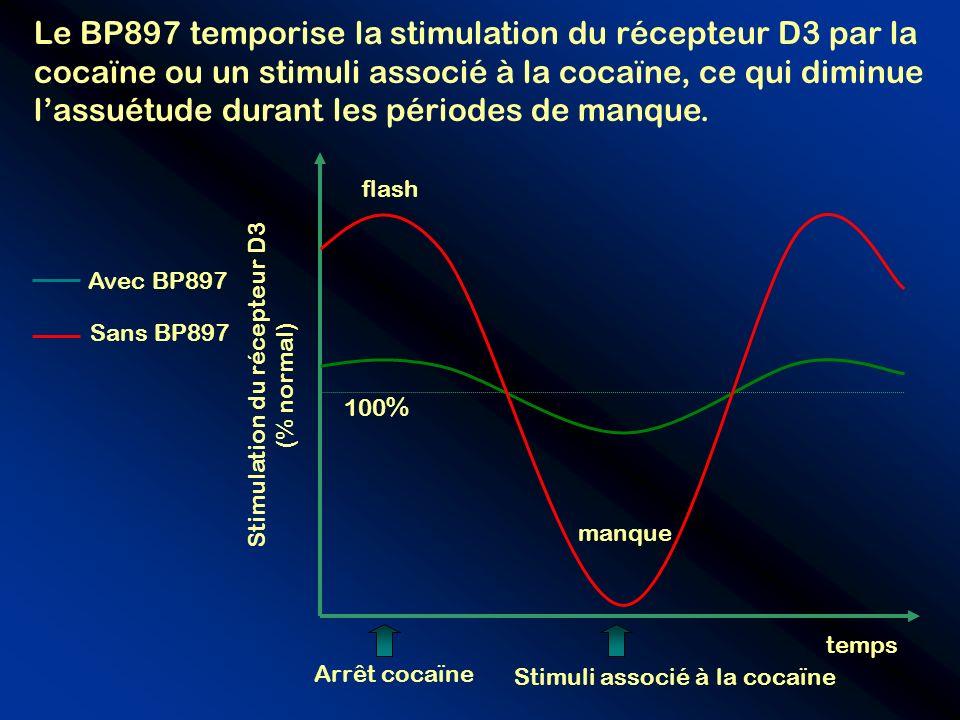 Stimulation du récepteur D3