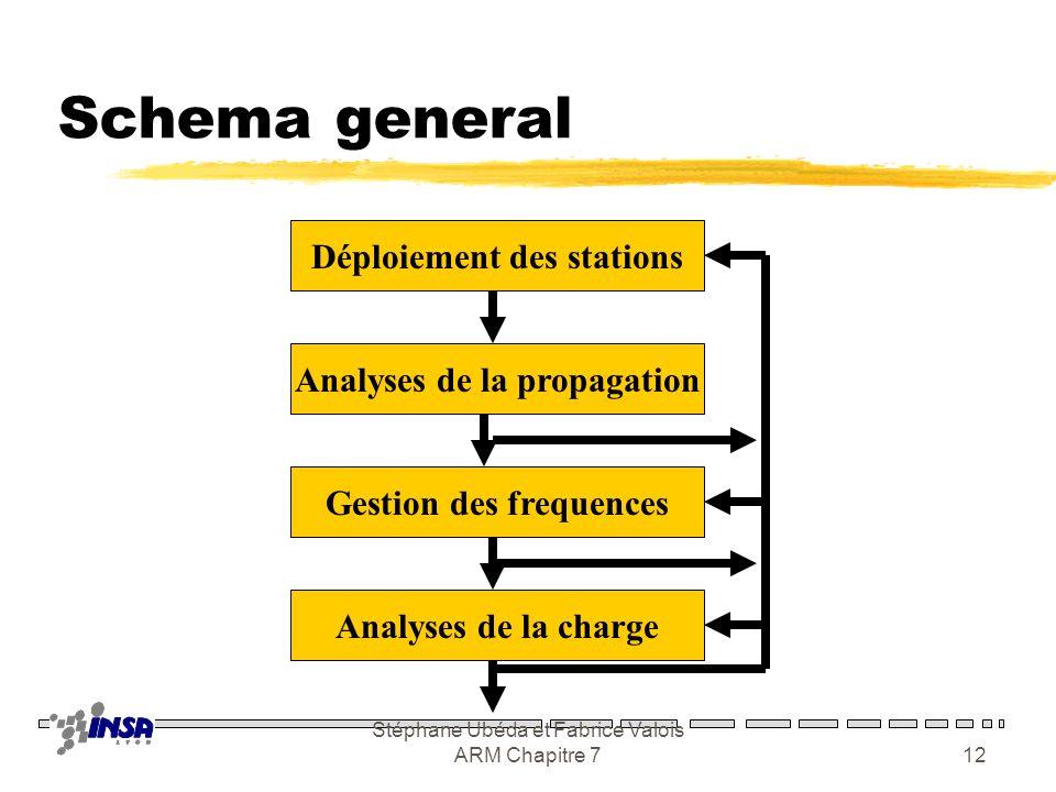 Schema general Déploiement des stations Analyses de la propagation