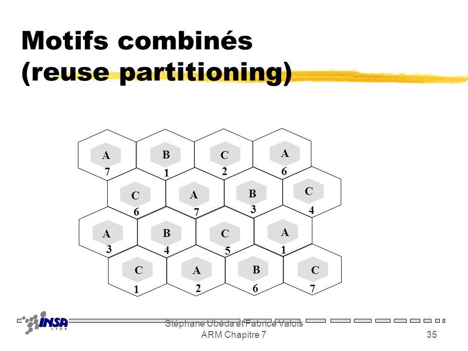 Motifs combinés (reuse partitioning)