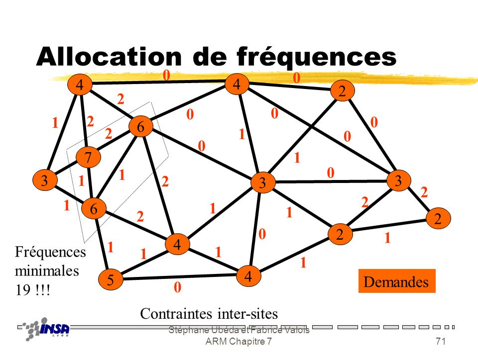 Allocation de fréquences