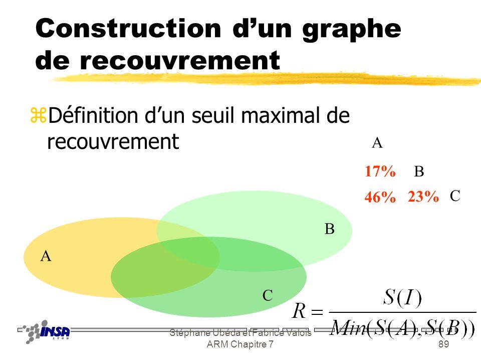 Construction d'un graphe de recouvrement