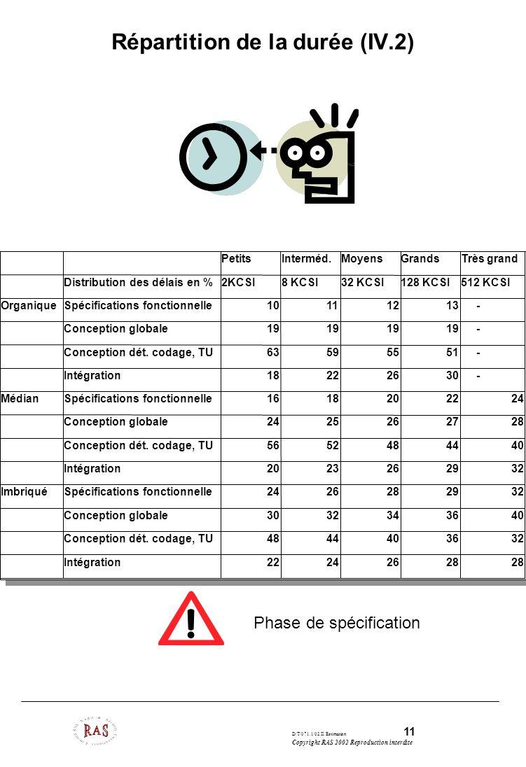 Répartition de la durée (IV.2)