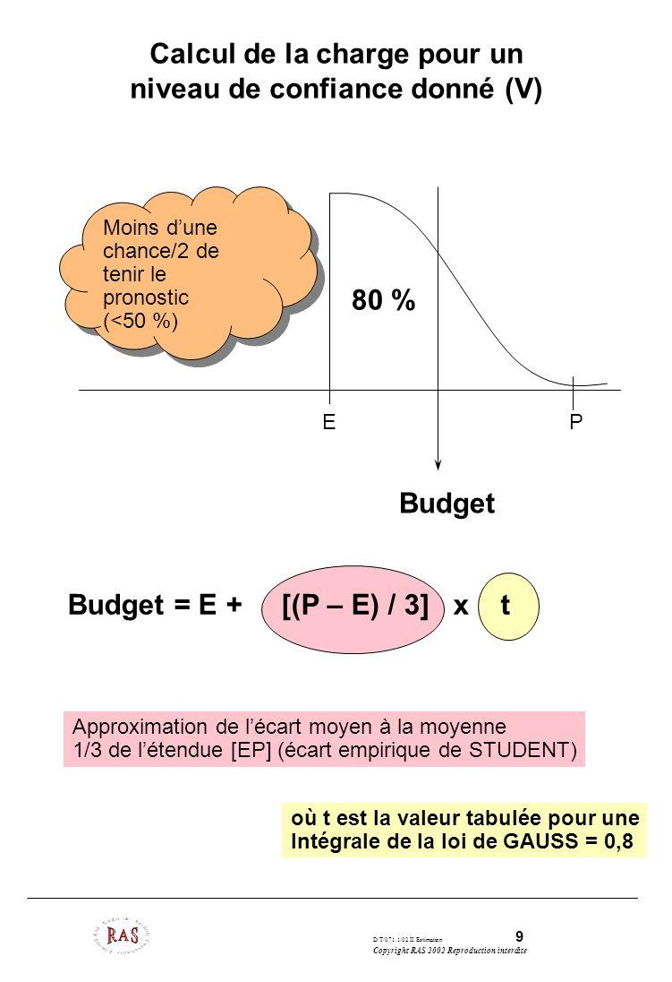 Calcul de la charge pour un niveau de confiance donné (V)