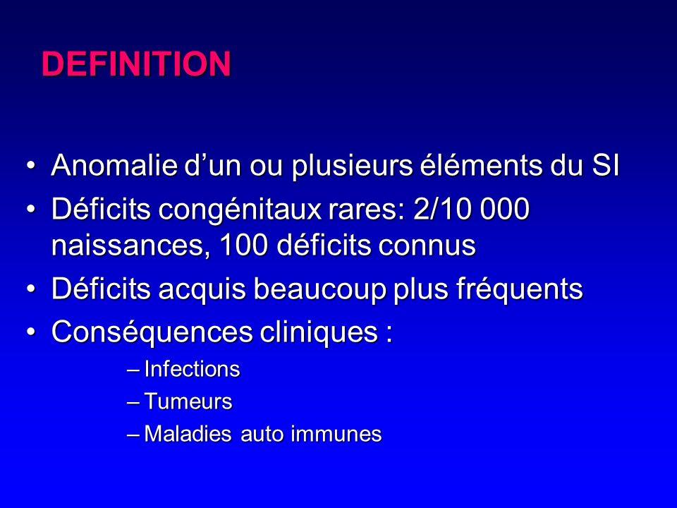 DEFINITION Anomalie d'un ou plusieurs éléments du SI