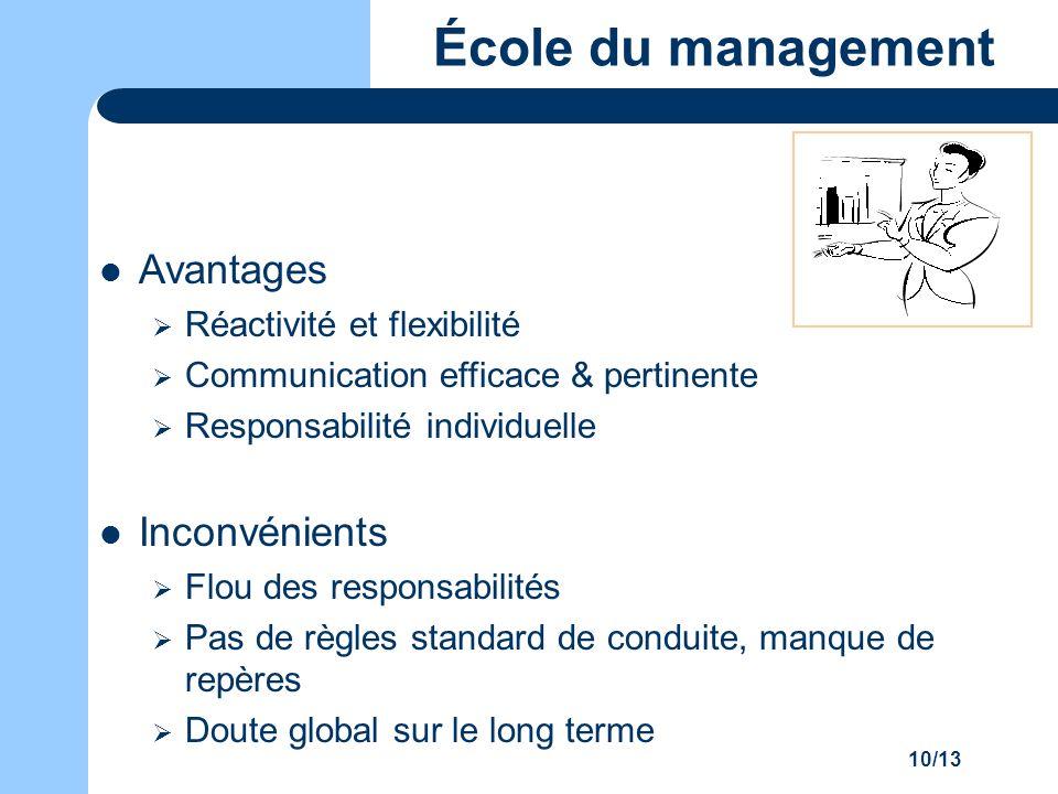École du management Avantages Inconvénients Réactivité et flexibilité