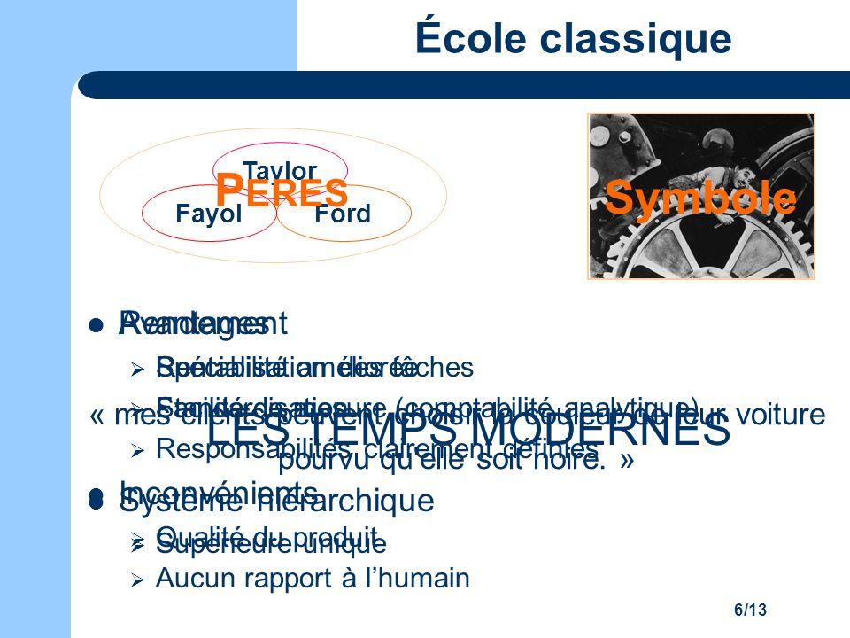 PERES Symbole LES TEMPS MODERNES École classique Rendement
