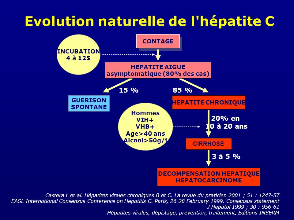 Evolution naturelle de l hépatite C