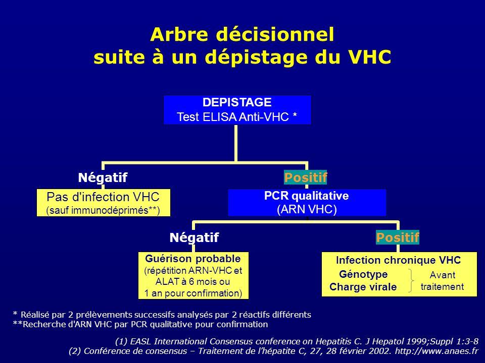 Arbre décisionnel suite à un dépistage du VHC