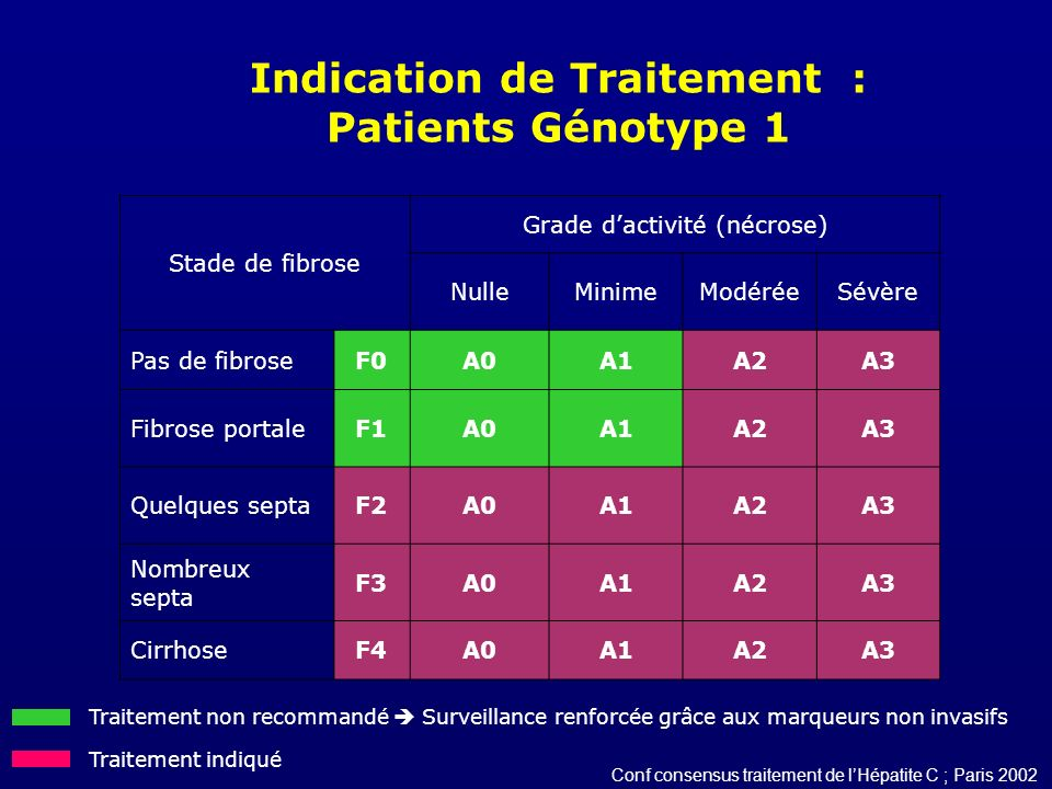 Indication de Traitement : Patients Génotype 1