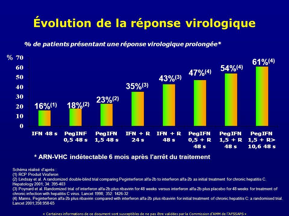 Évolution de la réponse virologique