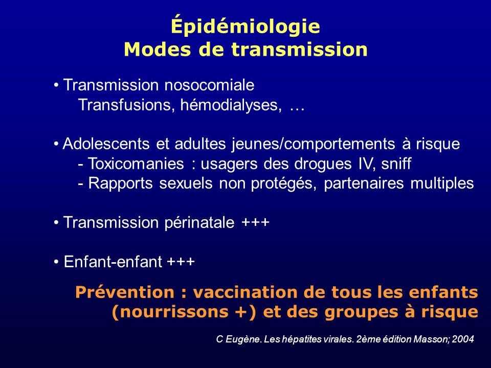 Épidémiologie Modes de transmission