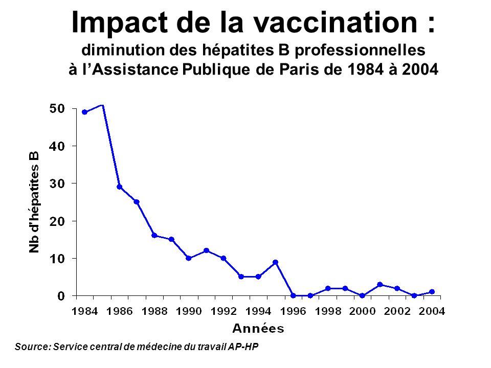 Impact de la vaccination : diminution des hépatites B professionnelles à l'Assistance Publique de Paris de 1984 à 2004