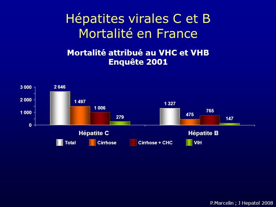 Hépatites virales C et B Mortalité en France