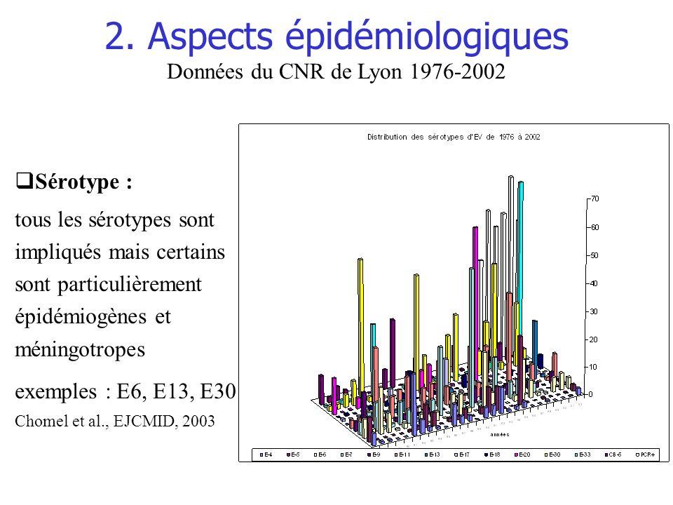 2. Aspects épidémiologiques