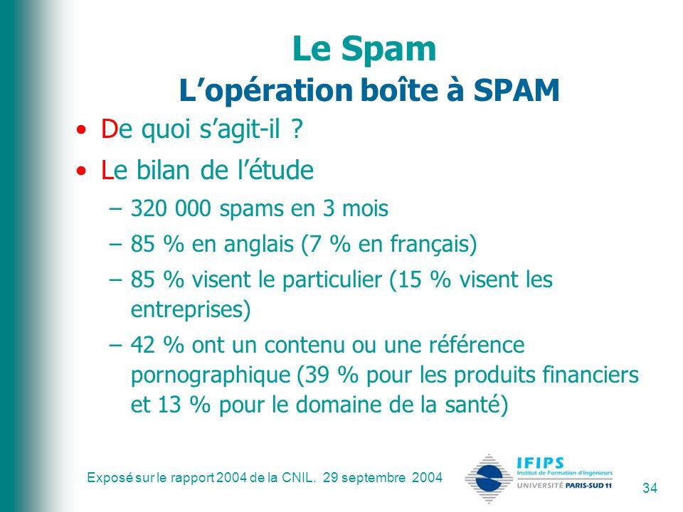 Le Spam L'opération boîte à SPAM